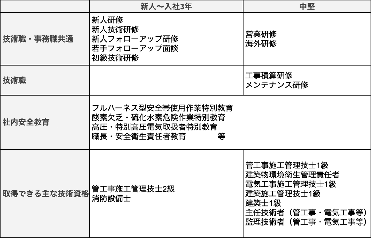 入社年数と職種別の研修リスト